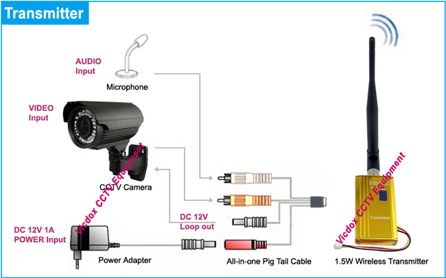 Bnc Connector Diagram